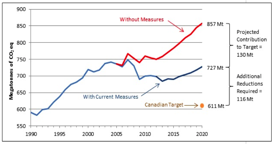 Canada historical and 2020 emission projections