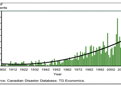 Climate Change Reporting in Canada – Analysis of CDP Canada 200 Report