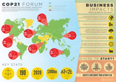 What Does COP21 Mean For Business? [Infographic & Paper]